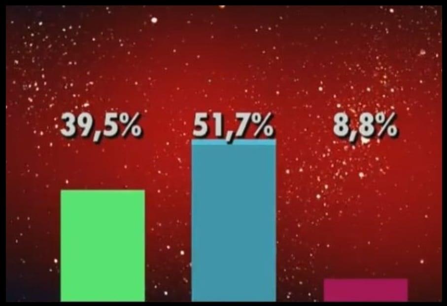 GH VIP 6 porcentajes ciegos domingo 28 de octubre