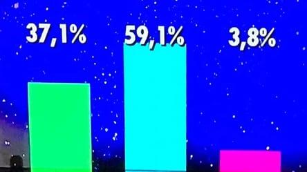 GH VIP 6 porcentajes martes 13 de noviembre