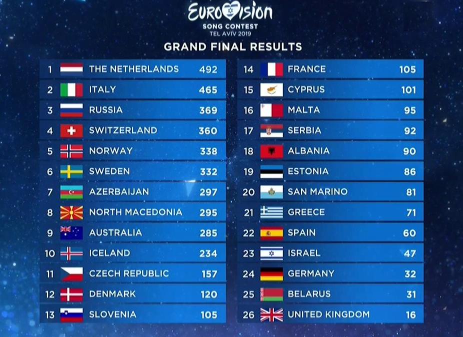 Resultados-Eurovisión-2019.jpg